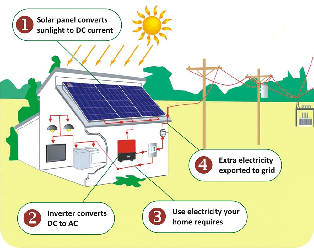 Solar Power Plant Energy Systems Electricity For Your Home Cells Grid Tied System